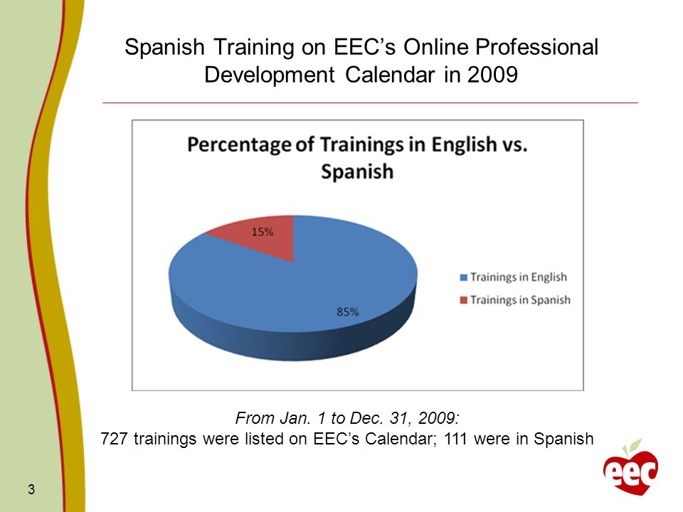 Spanish Training on EECs Online Professional Development Calendar in From Jan.