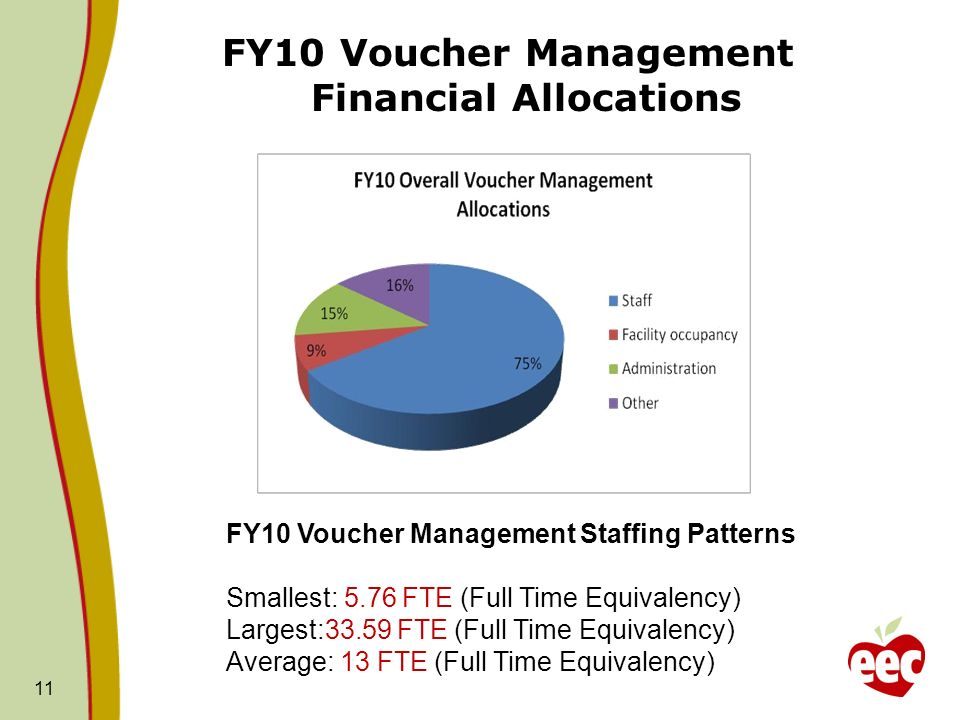 FY10 Voucher Management Financial Allocations 11 FY10 Voucher Management Staffing Patterns Smallest: 5.76 FTE (Full Time Equivalency) Largest:33.59 FTE (Full Time Equivalency) Average: 13 FTE (Full Time Equivalency)