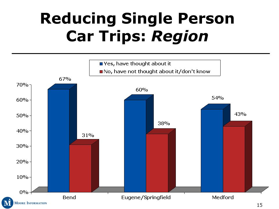 15 Reducing Single Person Car Trips: Region