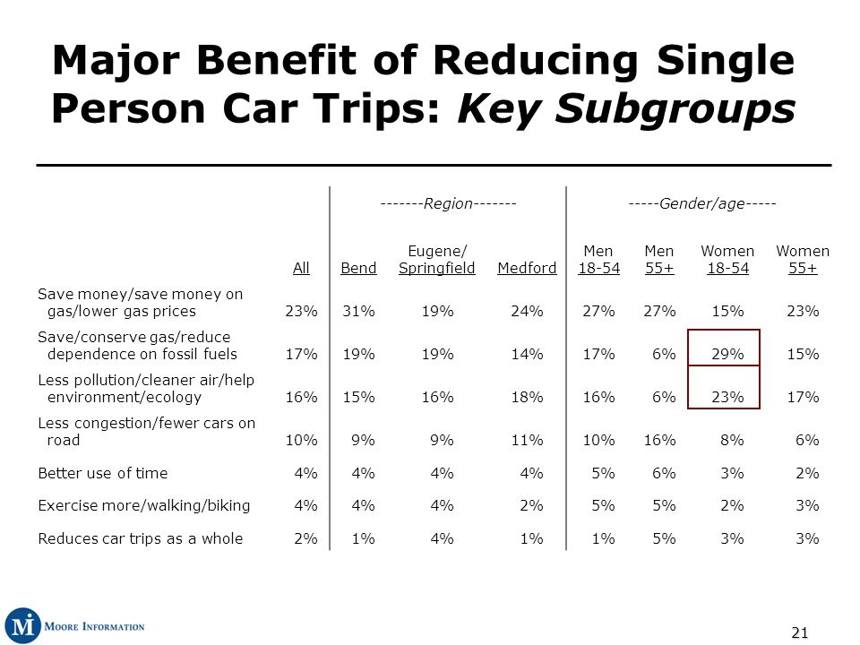 21 Major Benefit of Reducing Single Person Car Trips: Key Subgroups -------Region------------Gender/age----- AllBend Eugene/ SpringfieldMedford Men 18-54 Men 55+ Women 18-54 Women 55+ Save money/save money on gas/lower gas prices23%31%19%24%27% 15%23% Save/conserve gas/reduce dependence on fossil fuels17%19% 14%17% 6%29%15% Less pollution/cleaner air/help environment/ecology16%15%16%18%16% 6%23%17% Less congestion/fewer cars on road10% 9% 11%10%16% 8% 6% Better use of time 4% 5% 6% 3% 2% Exercise more/walking/biking 4% 2% 5% 2% 3% Reduces car trips as a whole 2% 1% 4% 1% 5% 3%