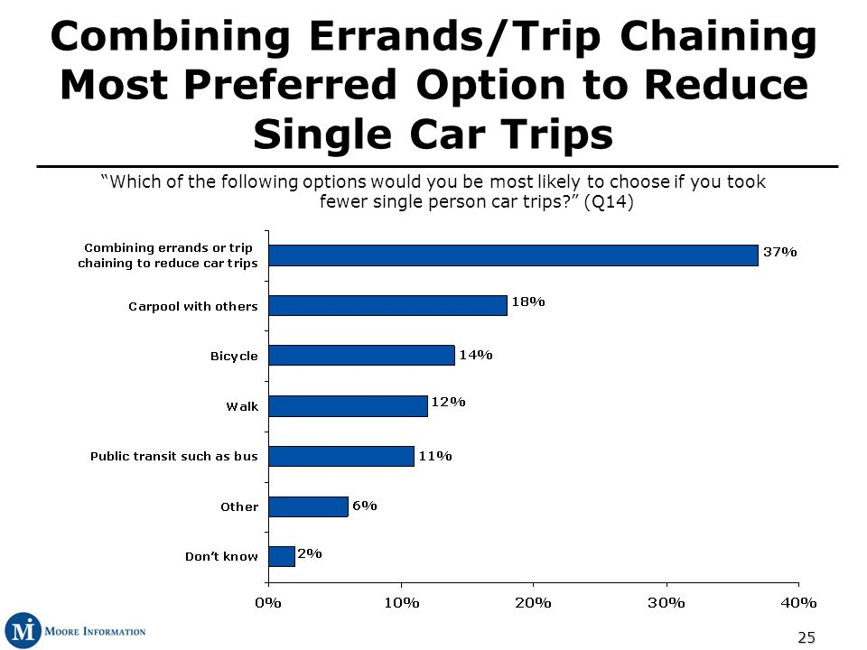 25 Combining Errands/Trip Chaining Most Preferred Option to Reduce Single Car Trips Which of the following options would you be most likely to choose if you took fewer single person car trips.