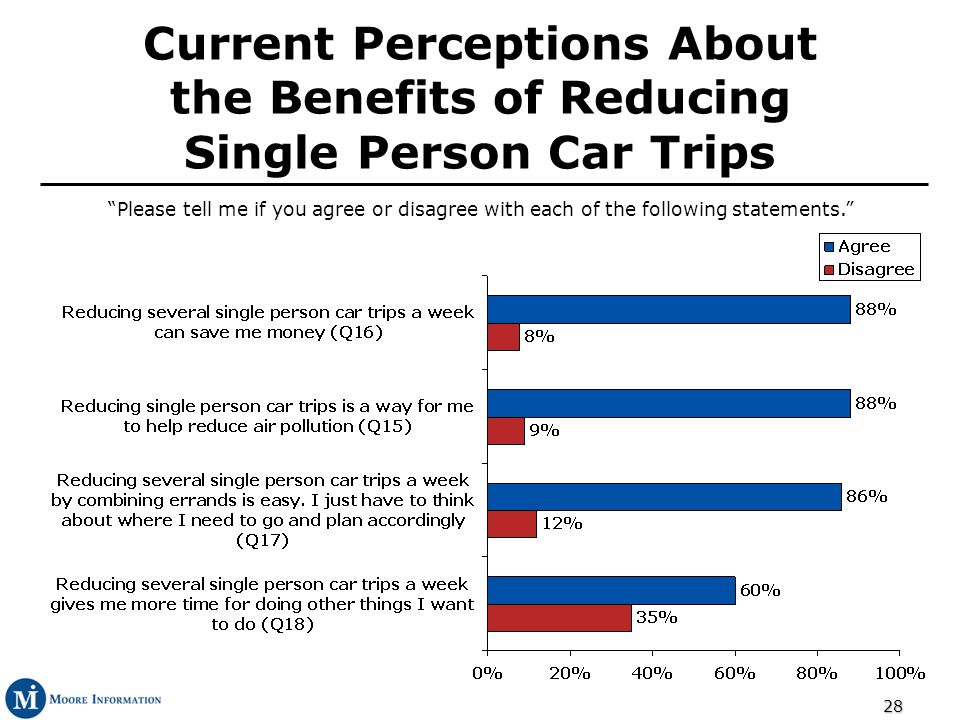 28 Current Perceptions About the Benefits of Reducing Single Person Car Trips Please tell me if you agree or disagree with each of the following statements.