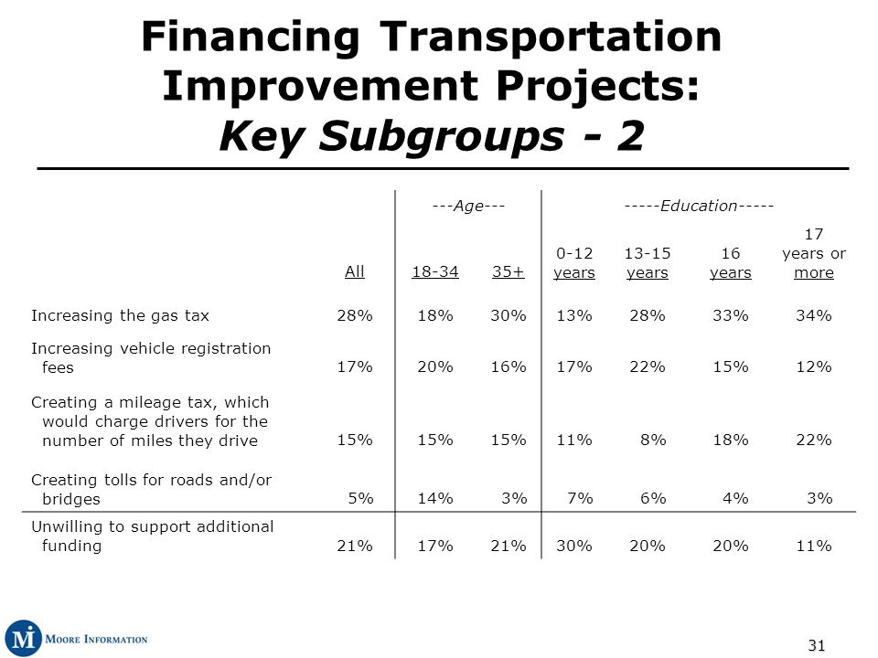 31 Financing Transportation Improvement Projects: Key Subgroups - 2 ---Age--------Education----- All18-3435+ 0-12 years 13-15 years 16 years 17 years or more Increasing the gas tax28%18%30%13%28%33%34% Increasing vehicle registration fees17%20%16%17%22%15%12% Creating a mileage tax, which would charge drivers for the number of miles they drive15% 11% 8%18%22% Creating tolls for roads and/or bridges 5%14% 3% 7% 6% 4% 3% Unwilling to support additional funding21%17%21%30%20% 11%