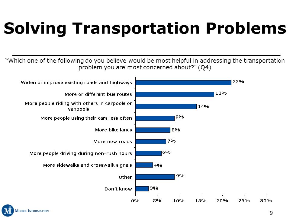 9 Solving Transportation Problems Which one of the following do you believe would be most helpful in addressing the transportation problem you are most concerned about.