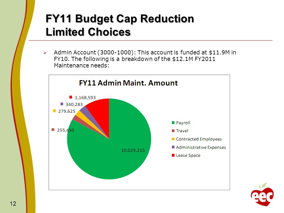FY11 Budget Cap Reduction Limited Choices Admin Account (3000-1000): This account is funded at $11.9M in FY10.