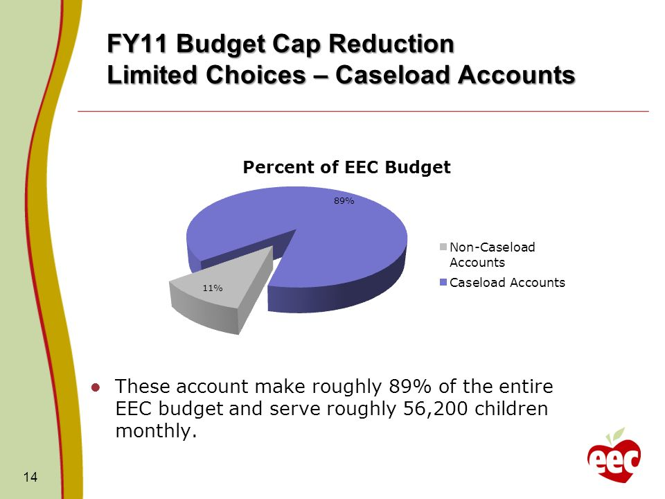 FY11 Budget Cap Reduction Limited Choices – Caseload Accounts These account make roughly 89% of the entire EEC budget and serve roughly 56,200 children monthly.