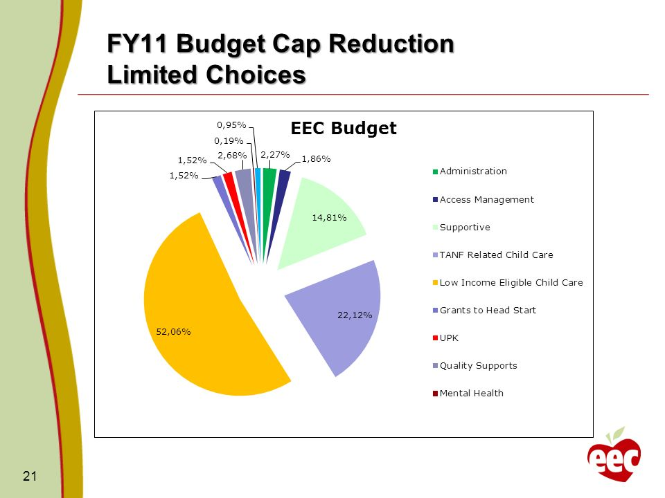 FY11 Budget Cap Reduction Limited Choices 21