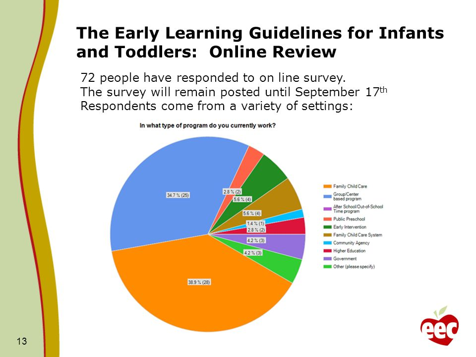 The Early Learning Guidelines for Infants and Toddlers: Online Review 13 72 people have responded to on line survey.