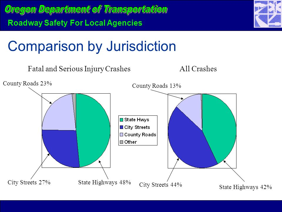 Roadway Safety For Local Agencies Comparison by Jurisdiction County Roads 23% Fatal and Serious Injury Crashes All Crashes State Highways 48% State Highways 42% City Streets 27% City Streets 44% County Roads 13%