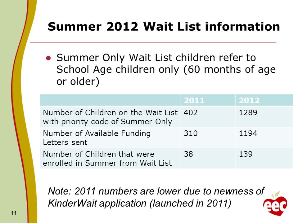 Summer 2012 Wait List information Summer Only Wait List children refer to School Age children only (60 months of age or older) 11 20112012 Number of Children on the Wait List with priority code of Summer Only 4021289 Number of Available Funding Letters sent 3101194 Number of Children that were enrolled in Summer from Wait List 38139 Note: 2011 numbers are lower due to newness of KinderWait application (launched in 2011)