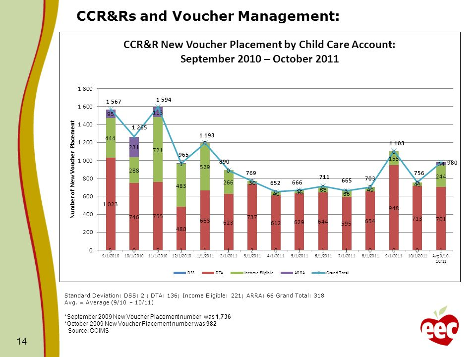 CCR&Rs and Voucher Management: 14 Standard Deviation: DSS: 2 ; DTA: 136; Income Eligible: 221; ARRA: 66 Grand Total: 318 Avg.