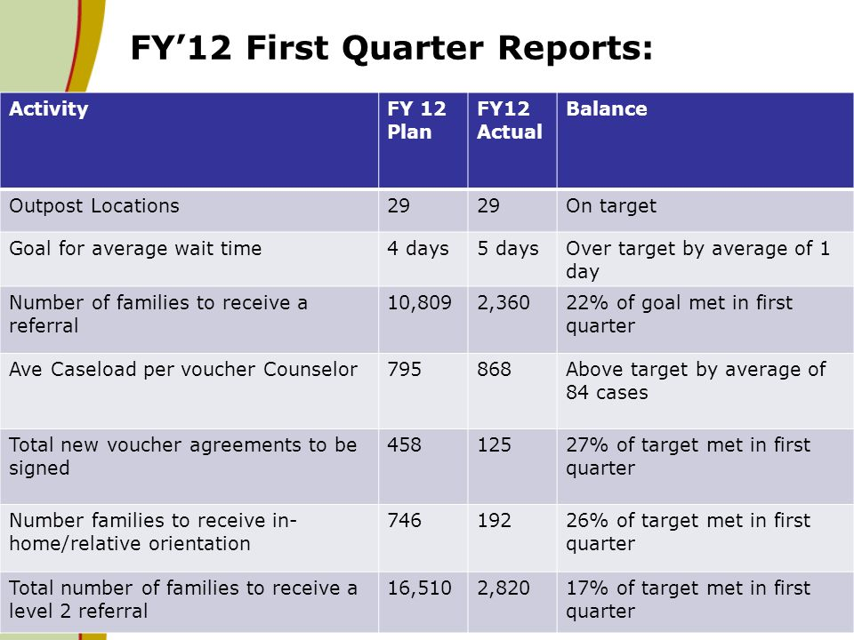 FY12 First Quarter Reports: 18 ActivityFY 12 Plan FY12 Actual Balance Outpost Locations29 On target Goal for average wait time4 days5 daysOver target by average of 1 day Number of families to receive a referral 10,8092,36022% of goal met in first quarter Ave Caseload per voucher Counselor795868Above target by average of 84 cases Total new voucher agreements to be signed 45812527% of target met in first quarter Number families to receive in- home/relative orientation 74619226% of target met in first quarter Total number of families to receive a level 2 referral 16,5102,82017% of target met in first quarter