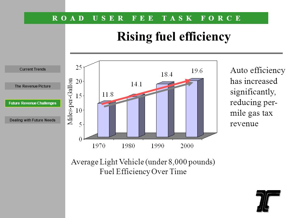 R O A D U S E R F E E T A S K F O R C E 19 Fuels taxes comprise 64% of road revenue Current Trends The Revenue Picture Dealing with Future Needs Future Revenue Challenges State Gas Tax $390.2 million Federal Gas Tax $297.6 million