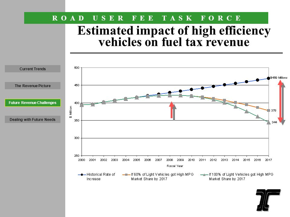 R O A D U S E R F E E T A S K F O R C E Vehicles MPG (39% increase) Electric/hybrid vehicles (gas/electric MPG) Trust fund dollars will be reduced as MPG increases 2001 Toyota Prius Light vehicles under 8,000 pounds Revenue declines as light vehicle fuel efficiency rises Current Trends The Revenue Picture Dealing with Future Needs Future Revenue Challenges