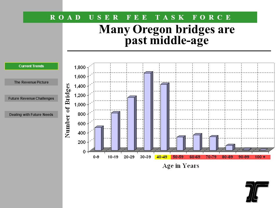 R O A D U S E R F E E T A S K F O R C E 6 An increasing percentage of Oregon Roads are in poor condition The Revenue Picture Future Revenue Challenges Dealing with Future Needs Current Trends