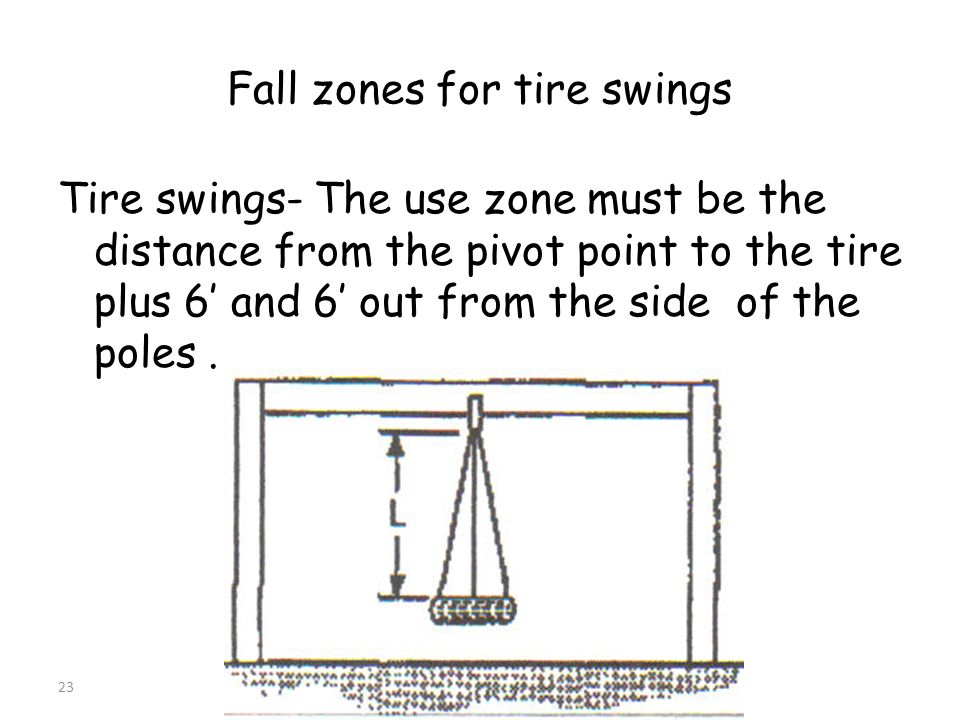 Fall zones for tire swings Tire swings- The use zone must be the distance from the pivot point to the tire plus 6 and 6 out from the side of the poles.