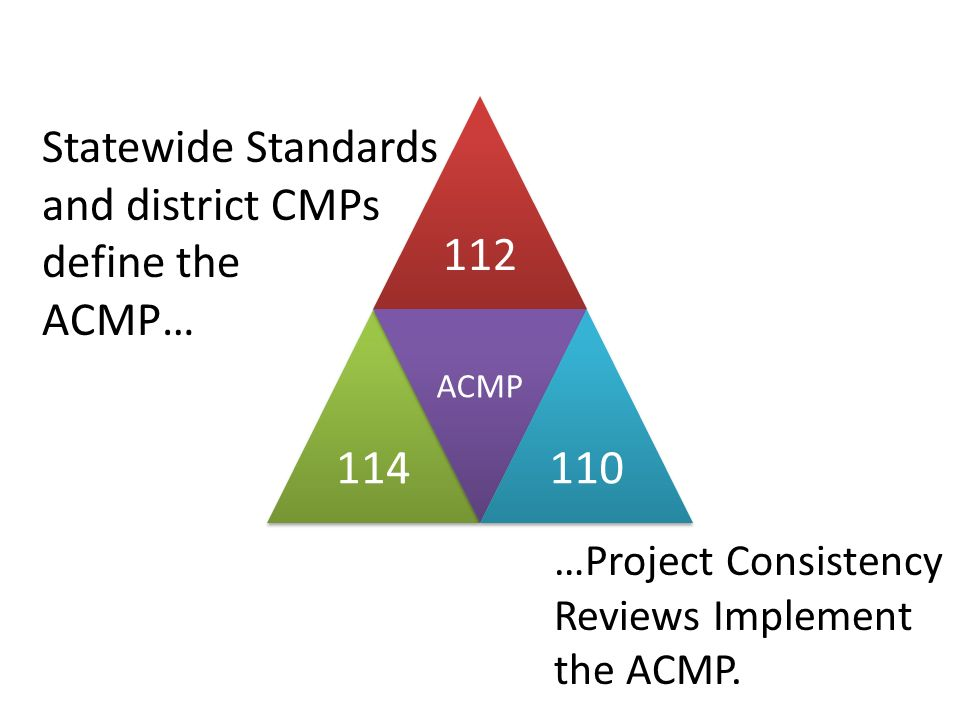Statewide Standards and district CMPs define the ACMP… 112114 ACMP 110 …Project Consistency Reviews Implement the ACMP.