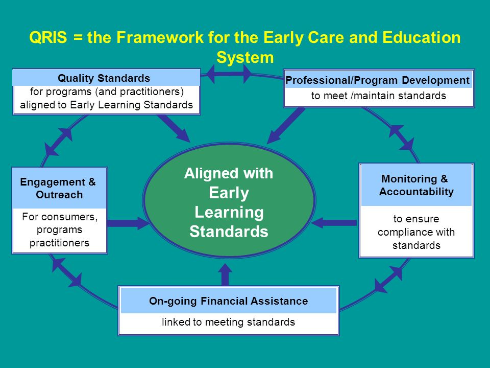 Aligned with Early Learning Standards to ensure compliance with standards Monitoring & Accountability linked to meeting standards On-going Financial Assistance to meet /maintain standards Professional/Program Development For consumers, programs practitioners Engagement & Outreach for programs (and practitioners) aligned to Early Learning Standards Quality Standards QRIS = the Framework for the Early Care and Education System