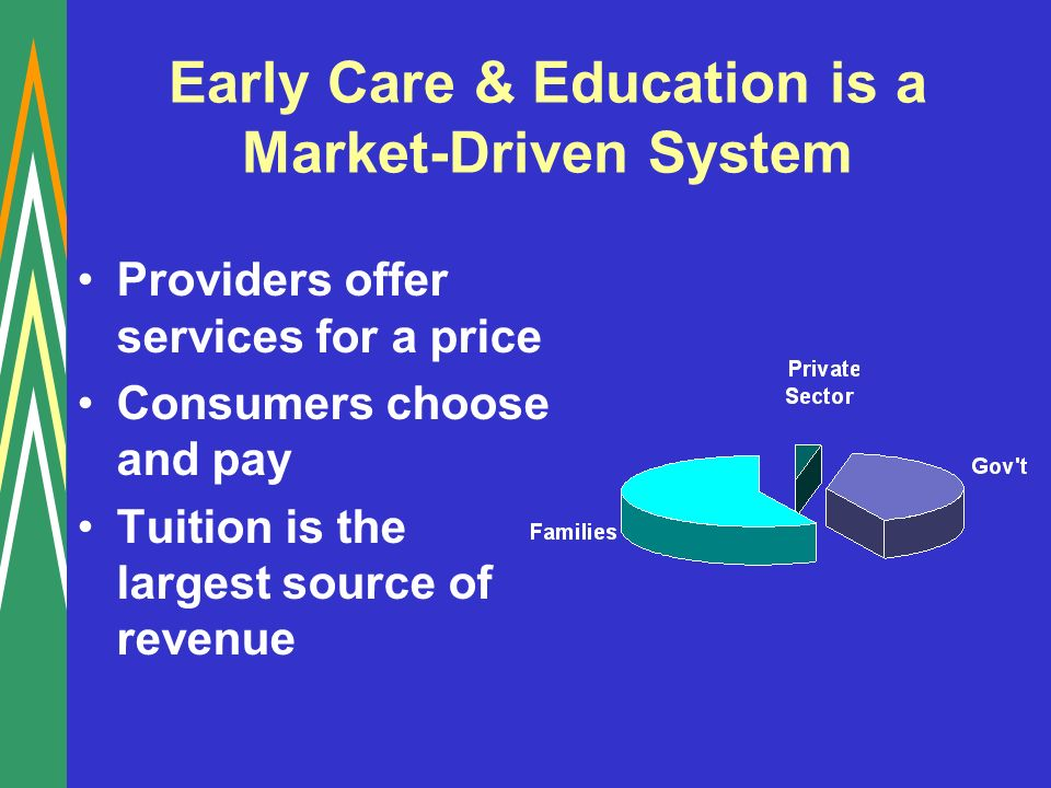 Early Care & Education is a Market-Driven System Providers offer services for a price Consumers choose and pay Tuition is the largest source of revenue
