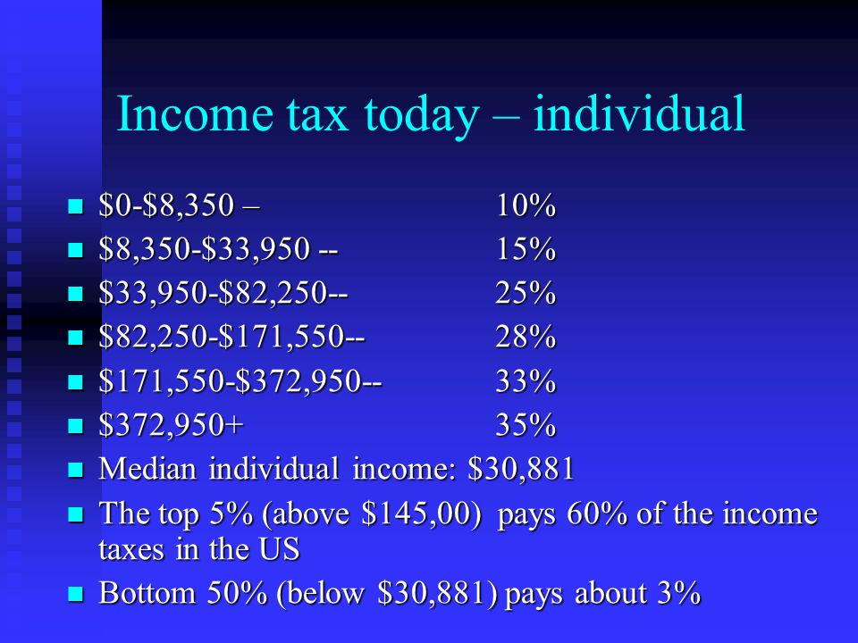Income tax today – individual $0-$8,350 – 10% $0-$8,350 – 10% $8,350-$33,950 -- 15% $8,350-$33,950 -- 15% $33,950-$82,250--25% $33,950-$82,250--25% $82,250-$171,550--28% $82,250-$171,550--28% $171,550-$372,950--33% $171,550-$372,950--33% $372,950+35% $372,950+35% Median individual income: $30,881 Median individual income: $30,881 The top 5% (above $145,00) pays 60% of the income taxes in the US The top 5% (above $145,00) pays 60% of the income taxes in the US Bottom 50% (below $30,881) pays about 3% Bottom 50% (below $30,881) pays about 3%