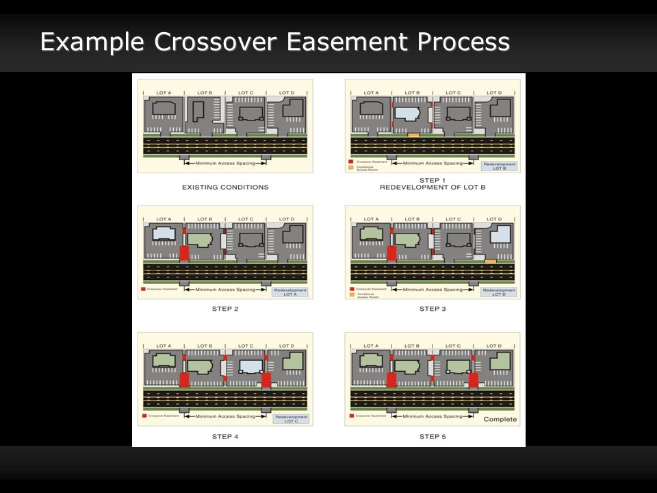 Example Crossover Easement Process