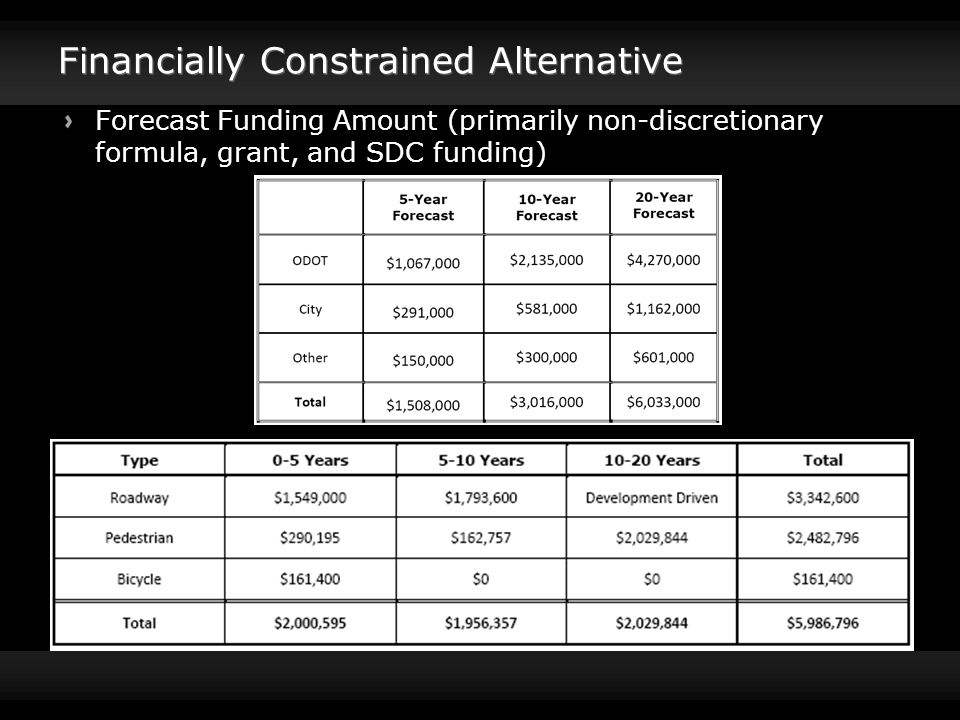 Financially Constrained Alternative Forecast Funding Amount (primarily non-discretionary formula, grant, and SDC funding)