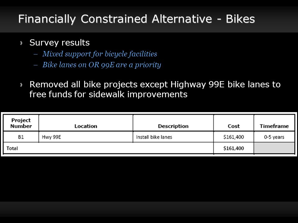 Financially Constrained Alternative - Bikes Survey results –Mixed support for bicycle facilities –Bike lanes on OR 99E are a priority Removed all bike projects except Highway 99E bike lanes to free funds for sidewalk improvements