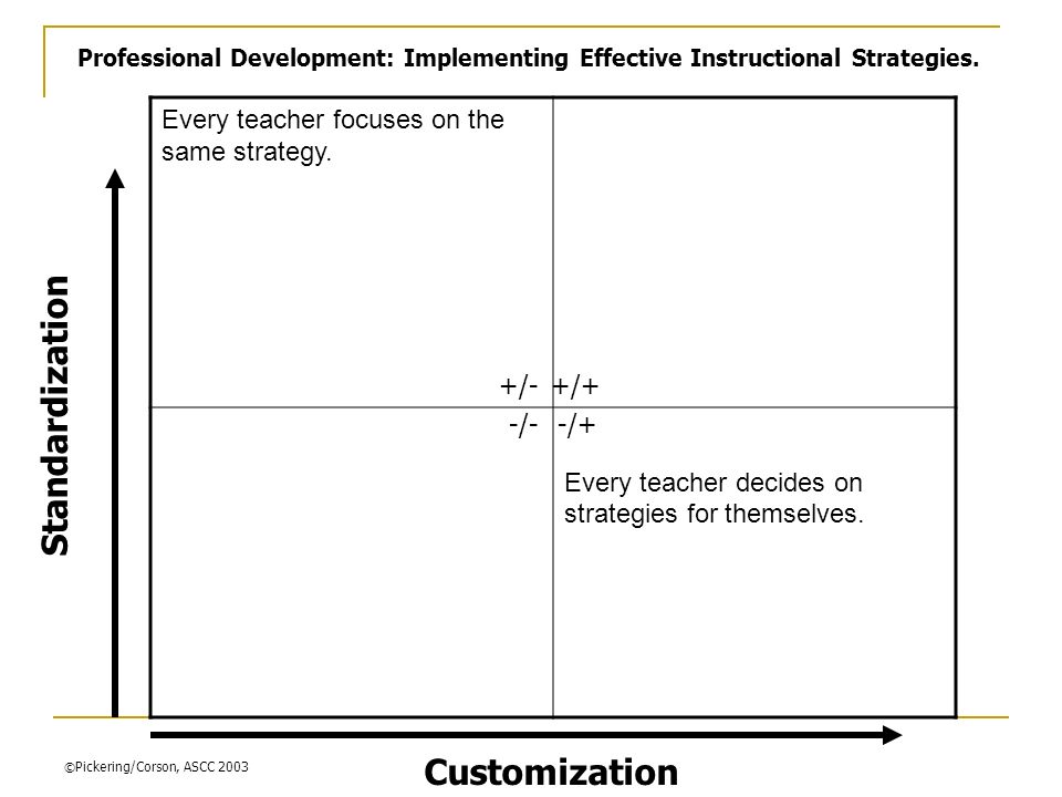 Standardization Customization Every teacher focuses on the same strategy.