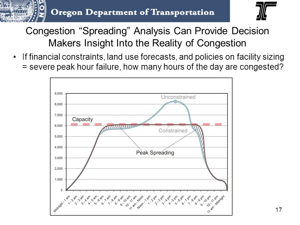17 Congestion Spreading Analysis Can Provide Decision Makers Insight Into the Reality of Congestion If financial constraints, land use forecasts, and policies on facility sizing = severe peak hour failure, how many hours of the day are congested