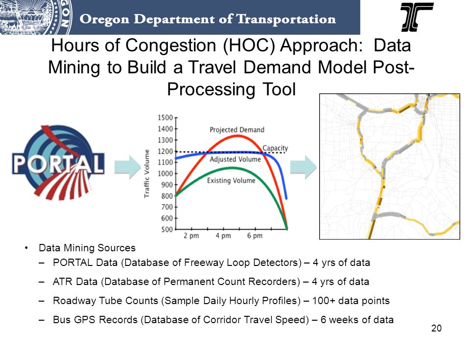 20 Hours of Congestion (HOC) Approach: Data Mining to Build a Travel Demand Model Post- Processing Tool Data Mining Sources –PORTAL Data (Database of Freeway Loop Detectors) – 4 yrs of data –ATR Data (Database of Permanent Count Recorders) – 4 yrs of data –Roadway Tube Counts (Sample Daily Hourly Profiles) – 100+ data points –Bus GPS Records (Database of Corridor Travel Speed) – 6 weeks of data