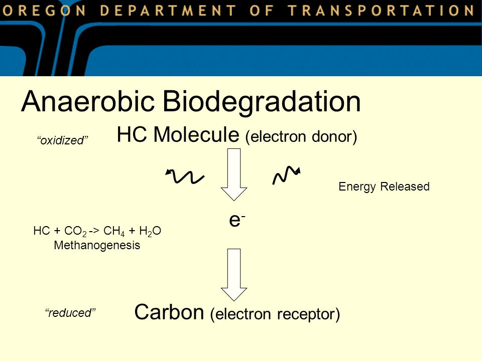 HC Molecule (electron donor) e - Carbon (electron receptor) Energy Released Anaerobic Biodegradation oxidized reduced HC + CO 2 -> CH 4 + H 2 O Methanogenesis