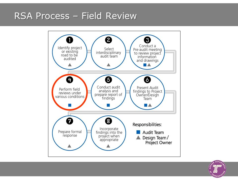 RSA Process – Field Review
