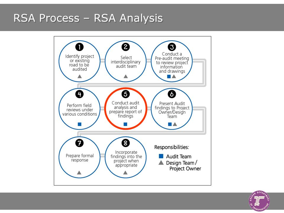 RSA Process – RSA Analysis