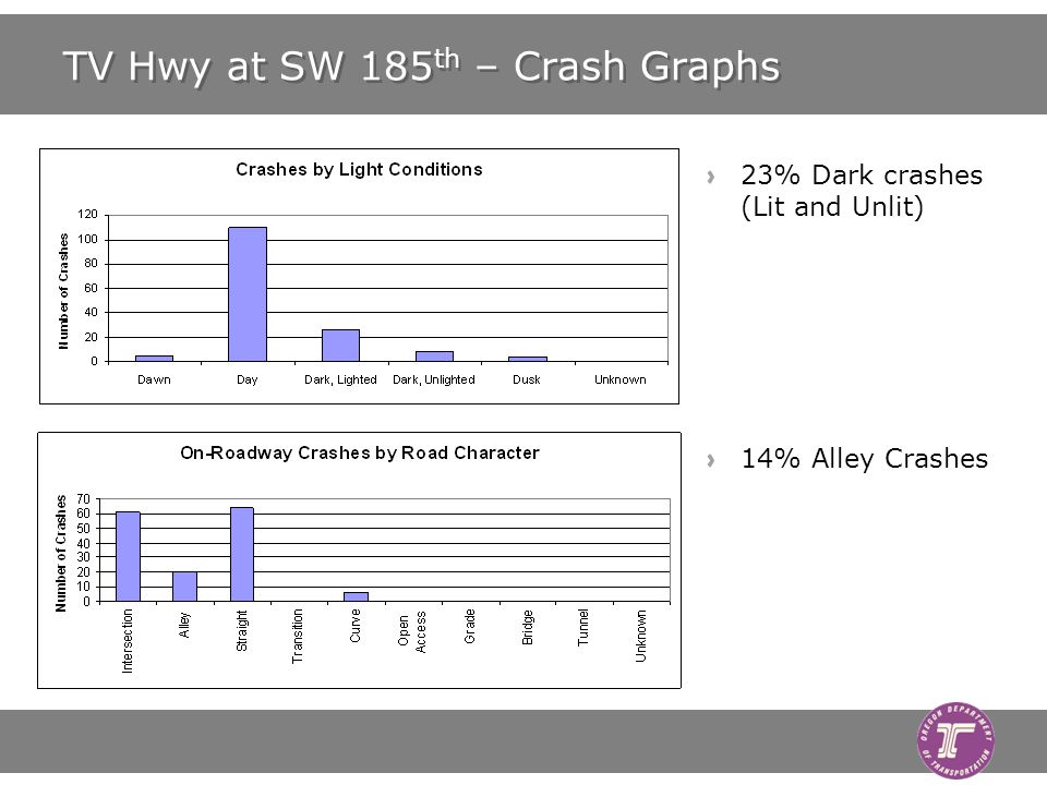 TV Hwy at SW 185 th – Crash Graphs 23% Dark crashes (Lit and Unlit) 14% Alley Crashes