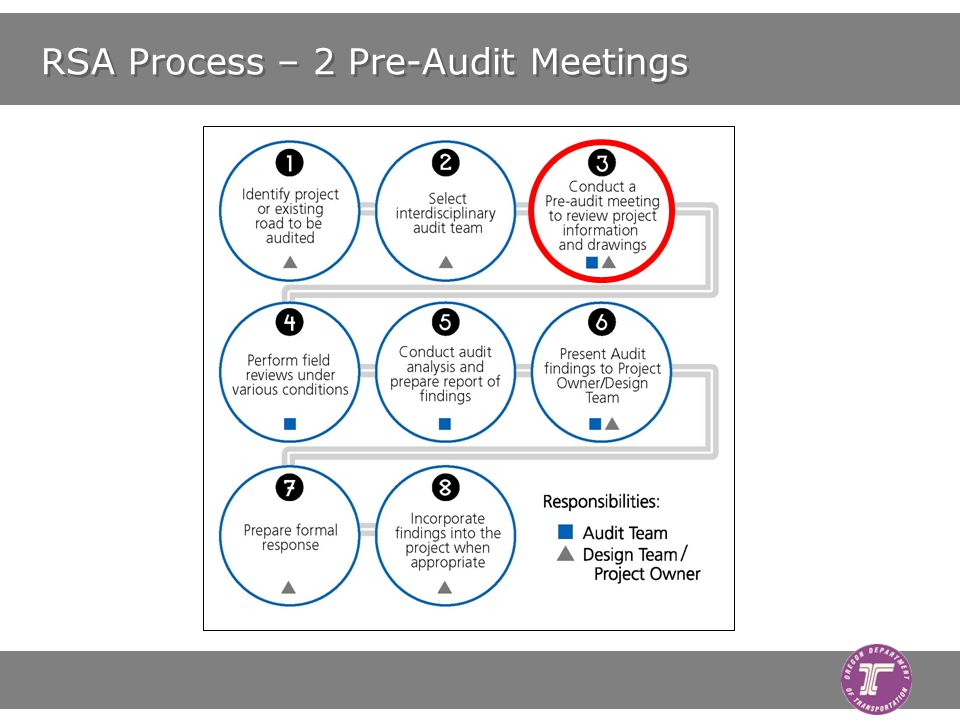 RSA Process – 2 Pre-Audit Meetings