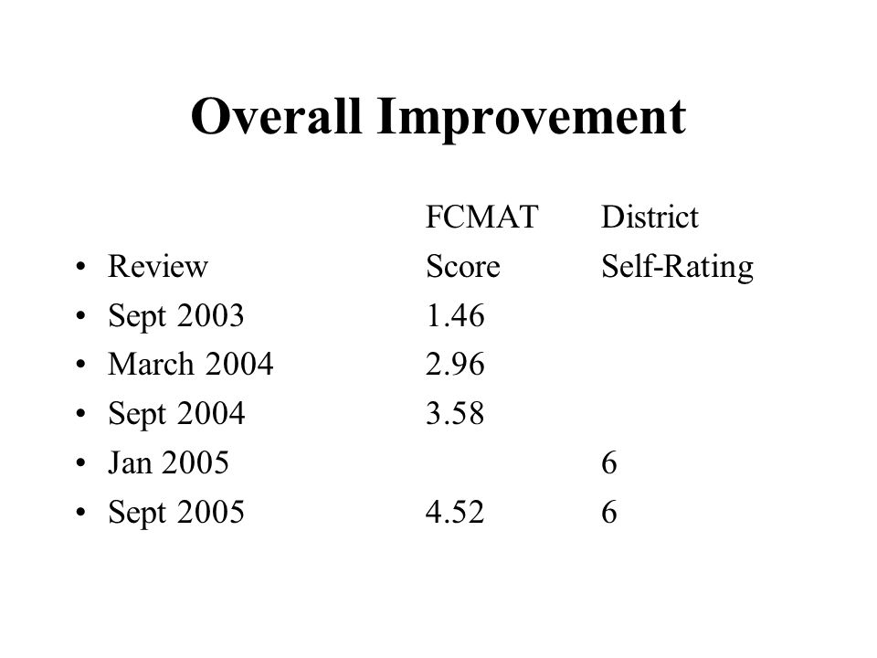 Overall Improvement FCMATDistrict ReviewScoreSelf-Rating Sept 20031.46 March 20042.96 Sept 20043.58 Jan 2005 6 Sept 20054.526