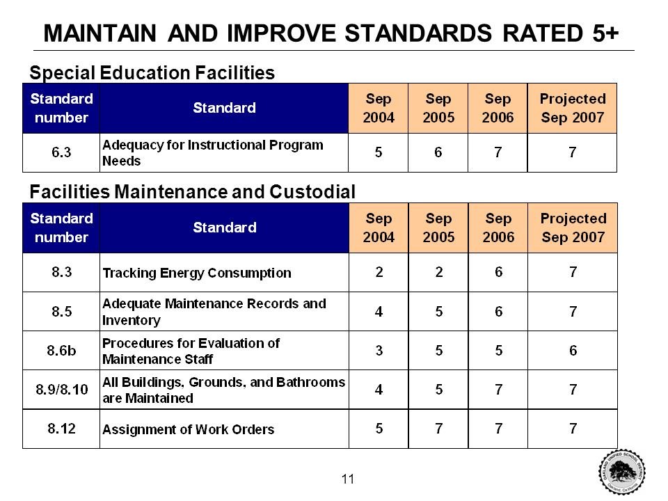 10 MAINTAIN AND IMPROVE STANDARDS RATED 5+ Facility Planning Facilities Improvement and Modernization
