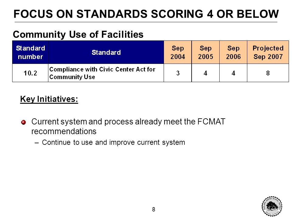 7 FOCUS ON STANDARDS SCORING 4 OR BELOW Key Initiatives: Develop a written Planned Program Maintenance System to document Building & Grounds inventory, anticipated replacement timelines, and anticipated costs –Challenge will be to adequately resource and fund project Considering upgrade of CMMS system (currently in queue for Technology Services projects) Write an annual report that summarizes anticipated repairs and replacements of equipment, projected costs, and the plan of action for these repairs Facilities Maintenance and Custodial