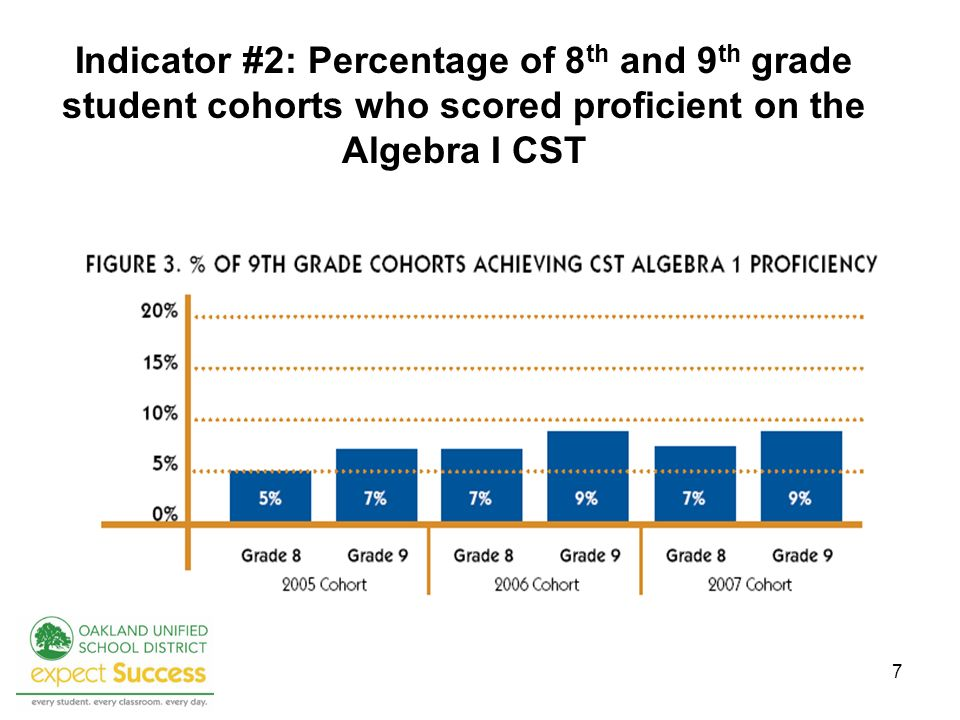 7 Indicator #2: Percentage of 8 th and 9 th grade student cohorts who scored proficient on the Algebra I CST