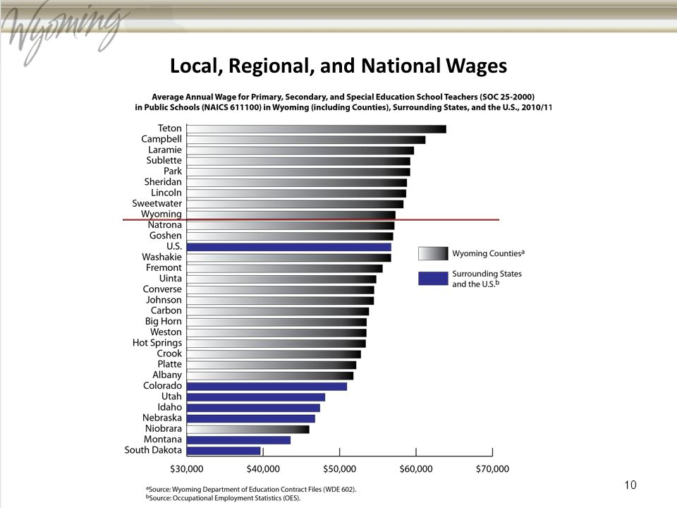 Local, Regional, and National Wages 10