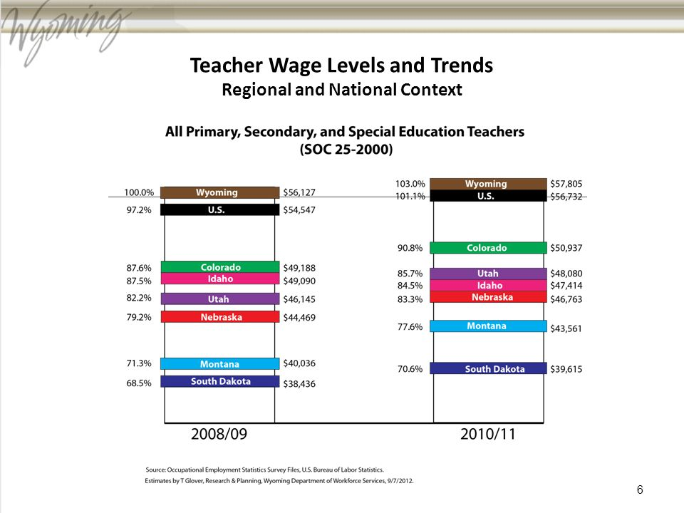 Teacher Wage Levels and Trends Regional and National Context 6