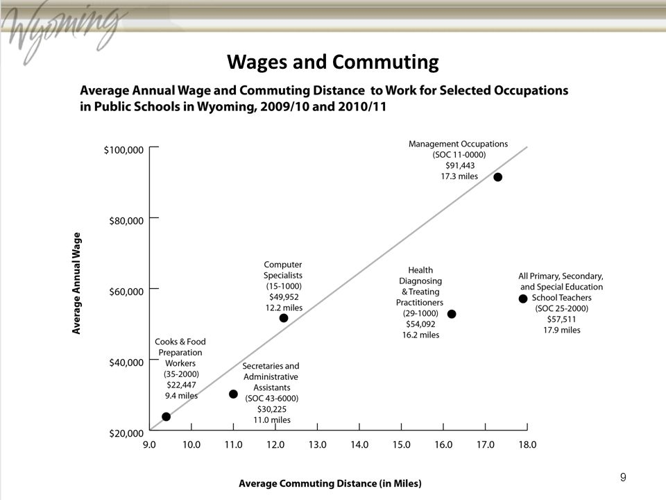 Wages and Commuting 9