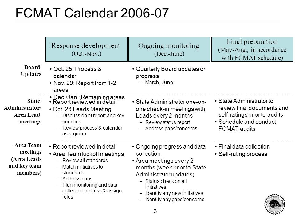 3 FCMAT Calendar 2006-07 Response development (Oct.-Nov.) State Administrator one-on- one check-in meetings with Leads every 2 months –Review status report –Address gaps/concerns Ongoing monitoring (Dec.-June) Final preparation (May-Aug., in accordance with FCMAT schedule) State Administrator/ Area Lead meetings Board Updates Area Team meetings (Area Leads and key team members) Report reviewed in detail Oct.