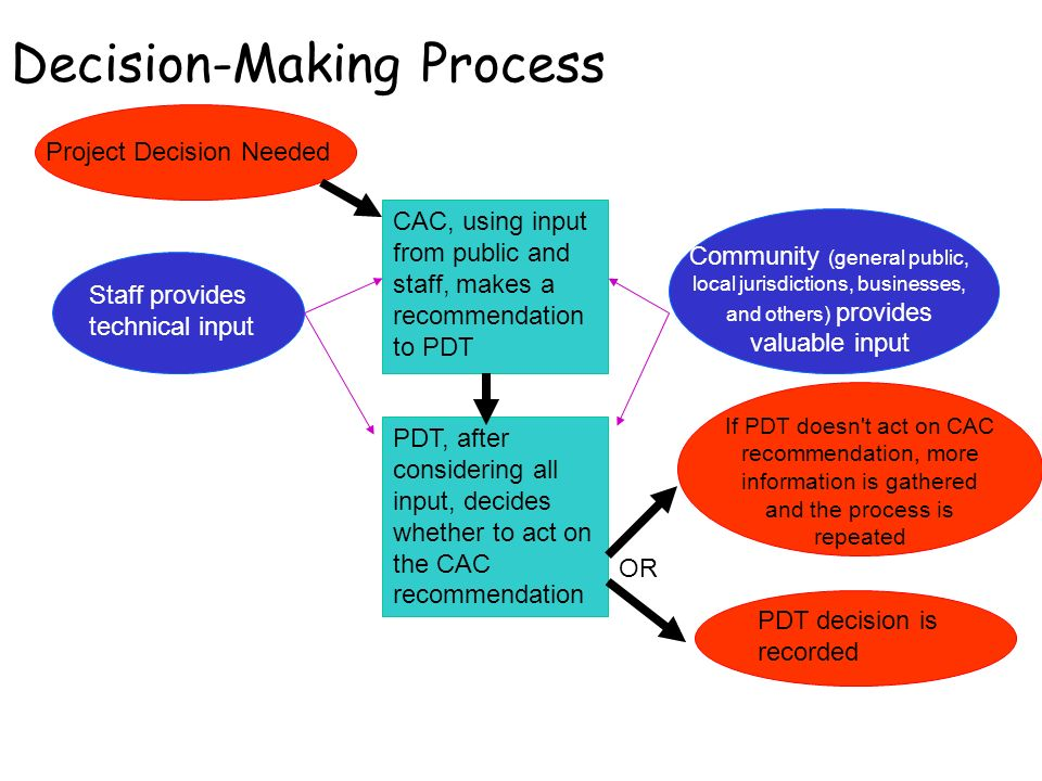 Decision-Making Process Project Decision Needed CAC, using input from public and staff, makes a recommendation to PDT PDT, after considering all input, decides whether to act on the CAC recommendation Staff provides technical input Community (general public, local jurisdictions, businesses, and others) provides valuable input If PDT doesn t act on CAC recommendation, more information is gathered and the process is repeated OR PDT decision is recorded