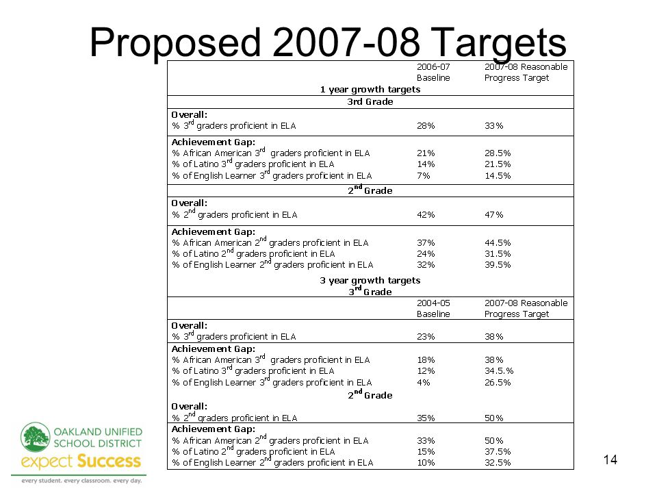 14 Proposed Targets
