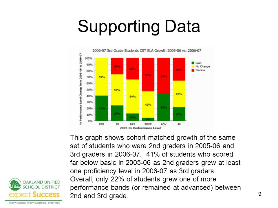 9 Supporting Data This graph shows cohort-matched growth of the same set of students who were 2nd graders in and 3rd graders in