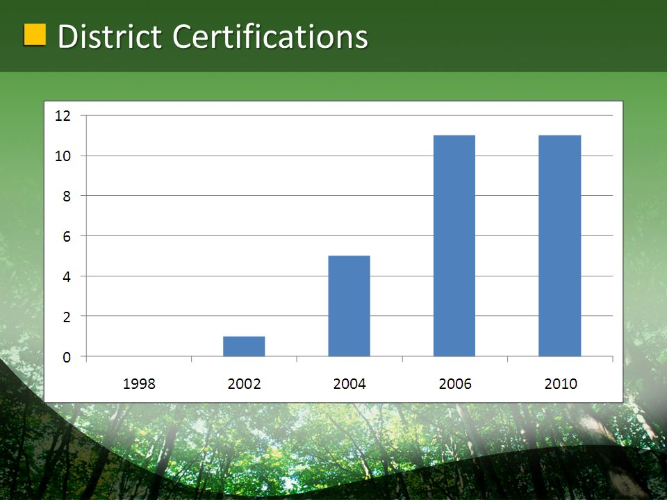 District Certifications