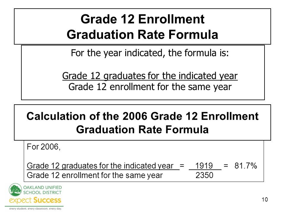 10 Grade 12 Enrollment Graduation Rate Formula For the year indicated, the formula is: Grade 12 graduates for the indicated year Grade 12 enrollment for the same year For 2006, Grade 12 graduates for the indicated year = 1919 = 81.7% Grade 12 enrollment for the same year 2350 Calculation of the 2006 Grade 12 Enrollment Graduation Rate Formula