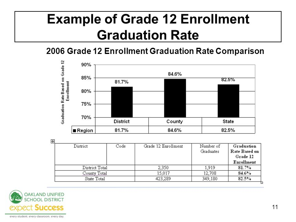 11 Example of Grade 12 Enrollment Graduation Rate 2006 Grade 12 Enrollment Graduation Rate Comparison