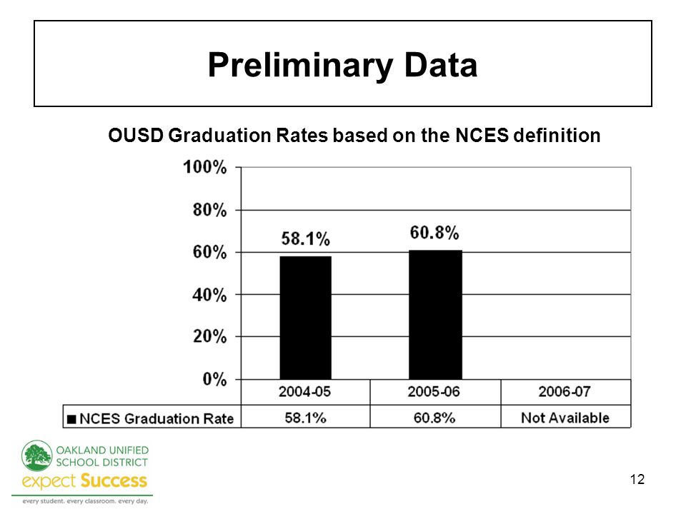 12 Preliminary Data OUSD Graduation Rates based on the NCES definition